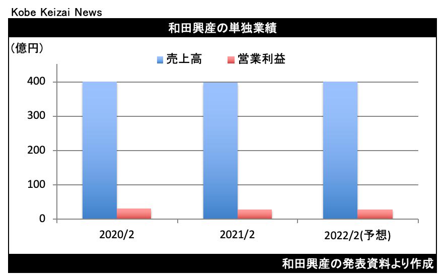 20210409和田興産