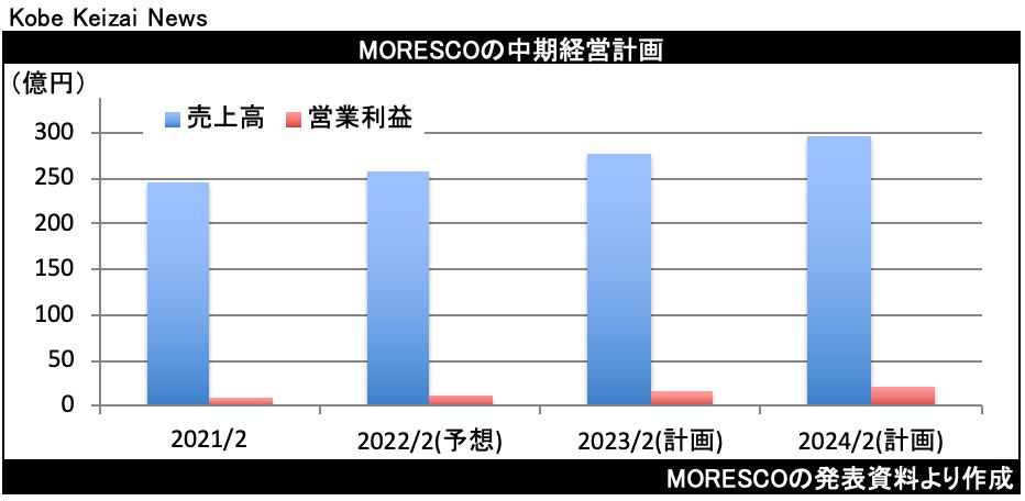 20210413MORESCO中期計画