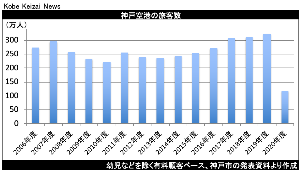 20210424神戸空港旅客数
