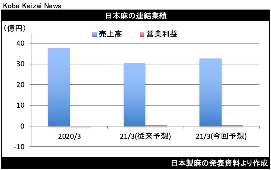 20210428日本朝修正