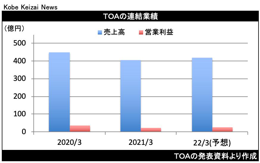 20210508TOA決算