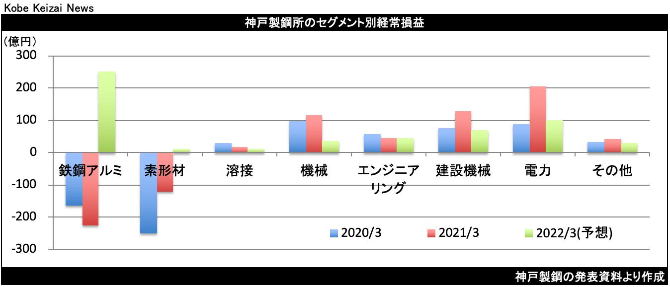 20210511神戸鋼セグメント