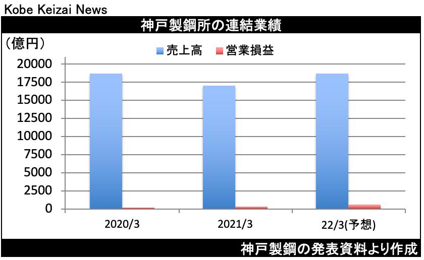 20210511神戸鋼決算