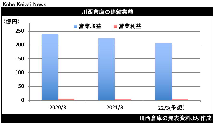 20210512川西倉決算