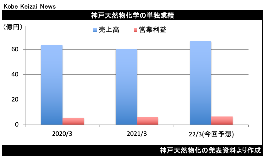 202105神戸天然物化学決算
