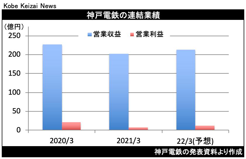 20210513神戸電鉄決算