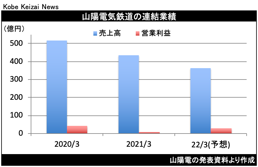 20210513山陽電決算