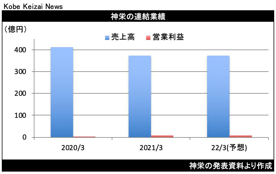 20210514神栄
