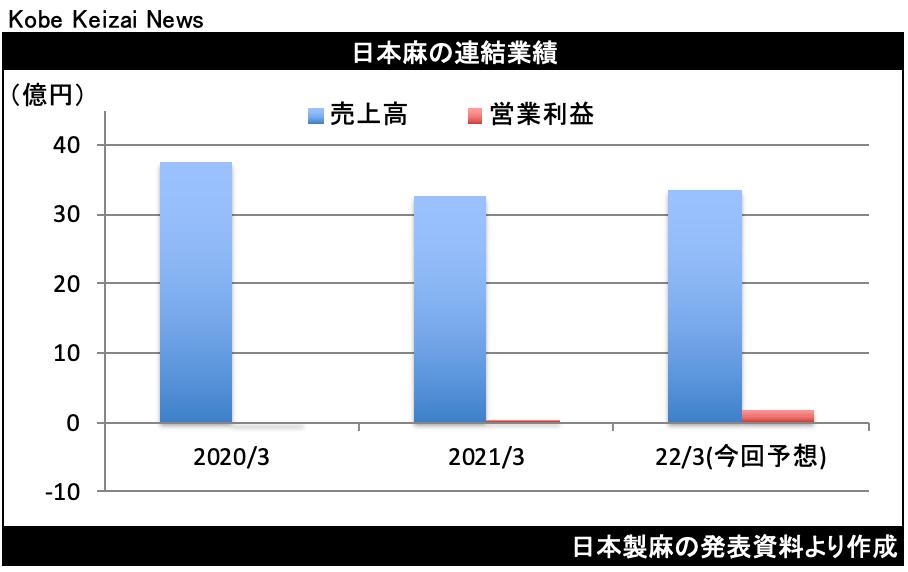 20210514日本麻決算
