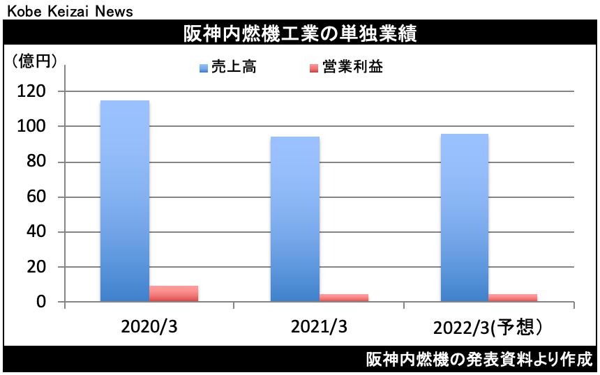 20210516阪神燃決算