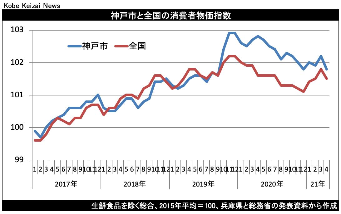 20210521消費者物価指数