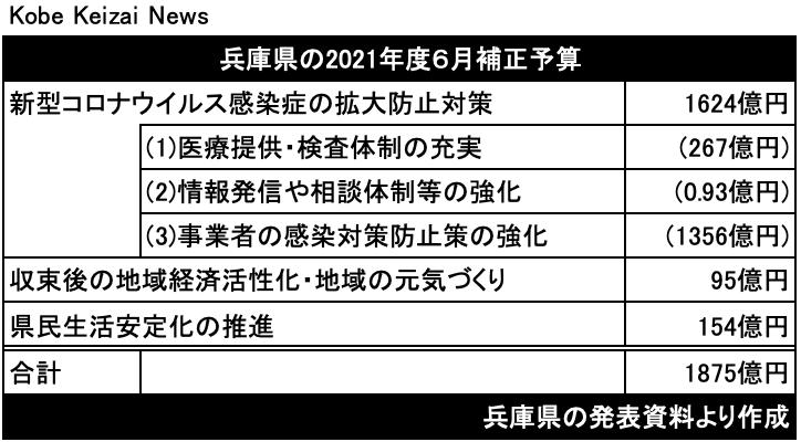 20210525兵庫県6月補正