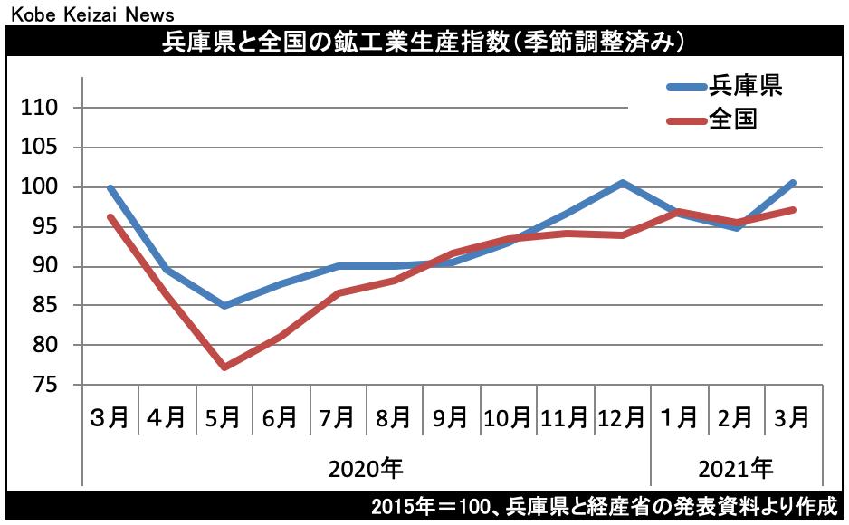 20210526鉱工業生産