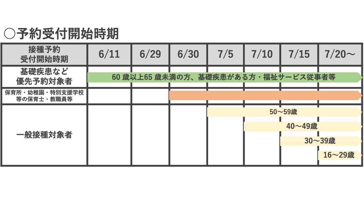 20210528神戸市65歳未満