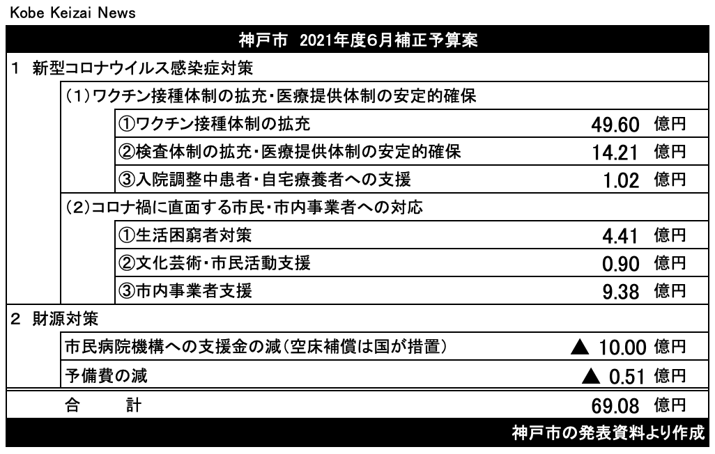 20210605神戸市補正予算