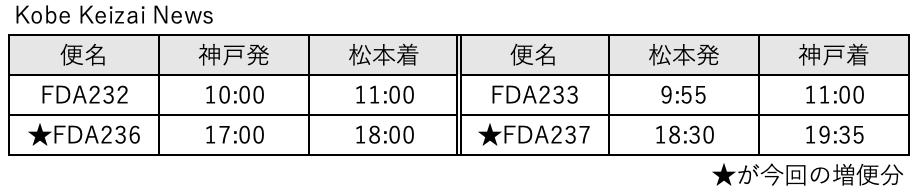 20210705FDA松本増便