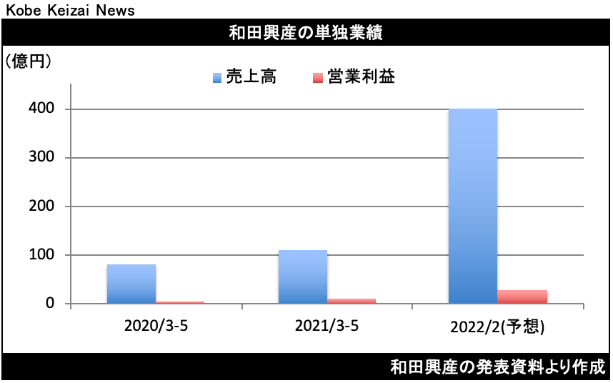20210709和田興産