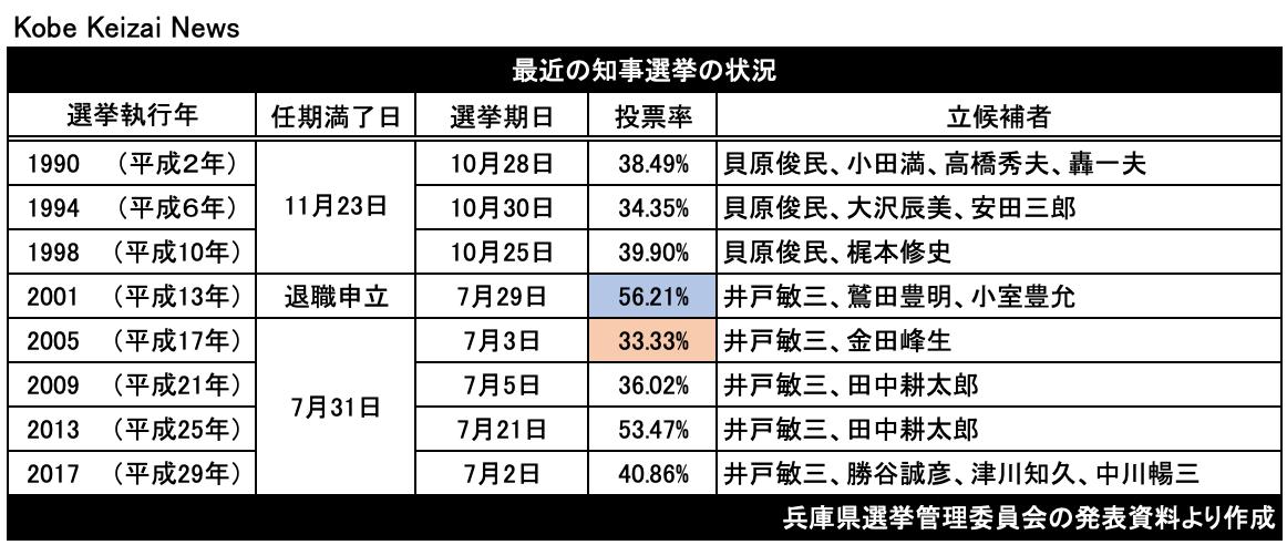20210715知事選投票率