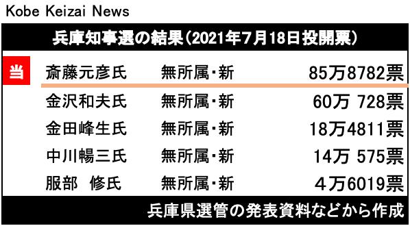 20210719知事選結果