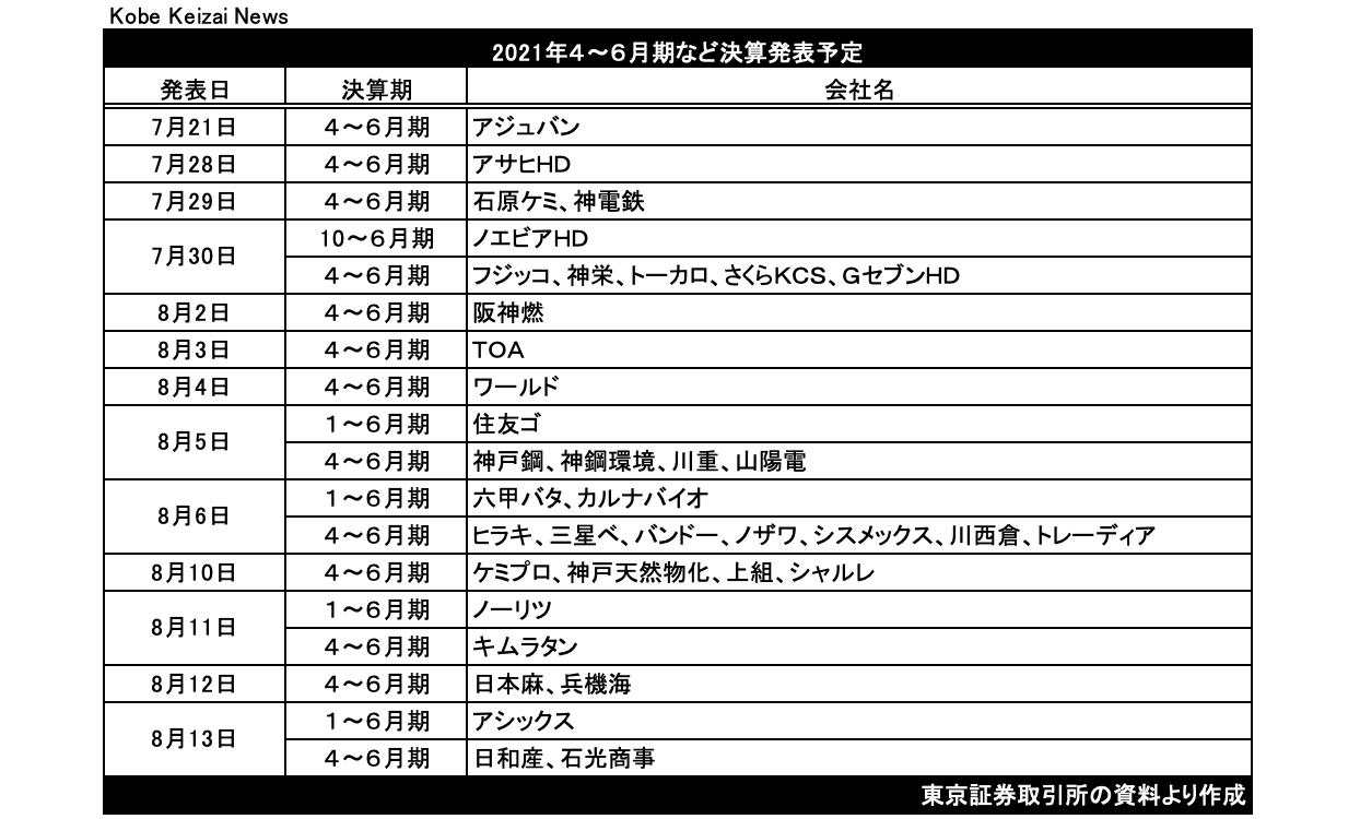 20210721発表予定表