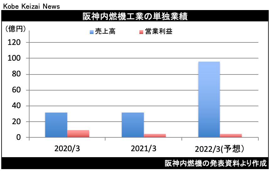 20210803阪神燃決算