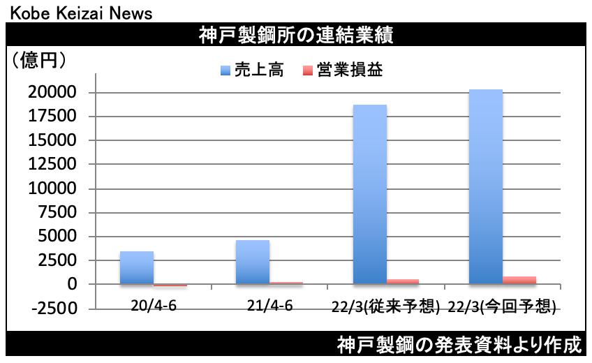 20210805神戸製鋼決算