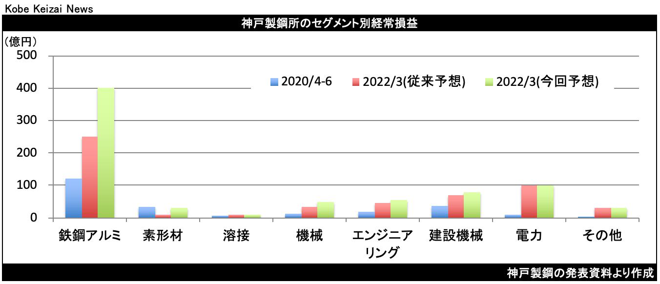 20210805神戸製鋼セグメント
