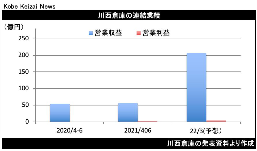 20210806川西倉庫