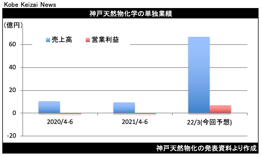 20210811神戸天然物化決算