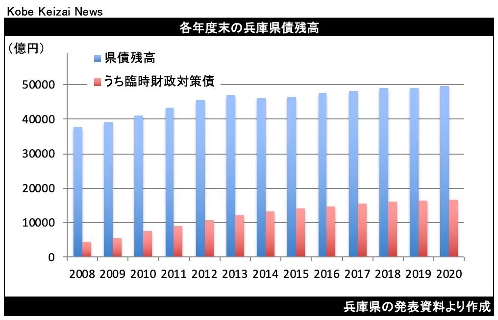 20210818兵庫県債残高グラフ