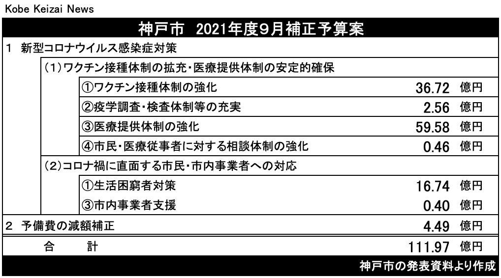 20210825神戸市補正予算
