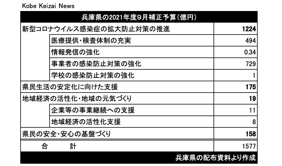 20210914兵庫県補正予算