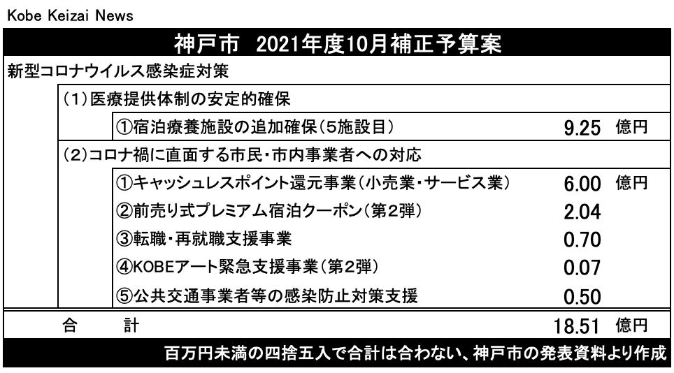 20210922神戸市補正予算