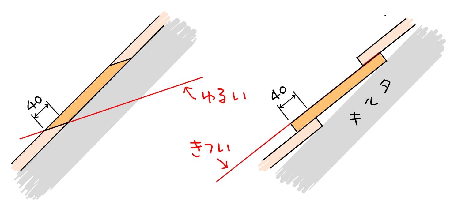 ブログ21ソロー32
