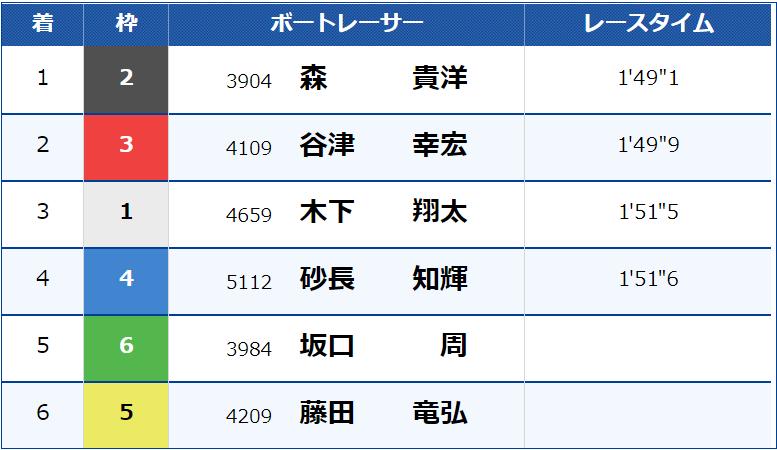 20210125 レース結果