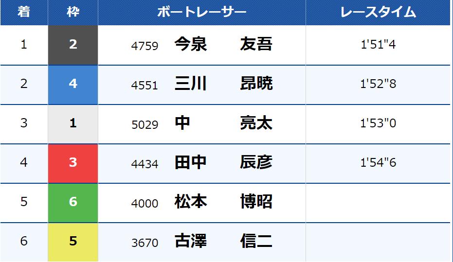 20210208 レース結果