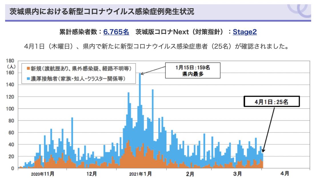 茨城県感染者数推移20210401