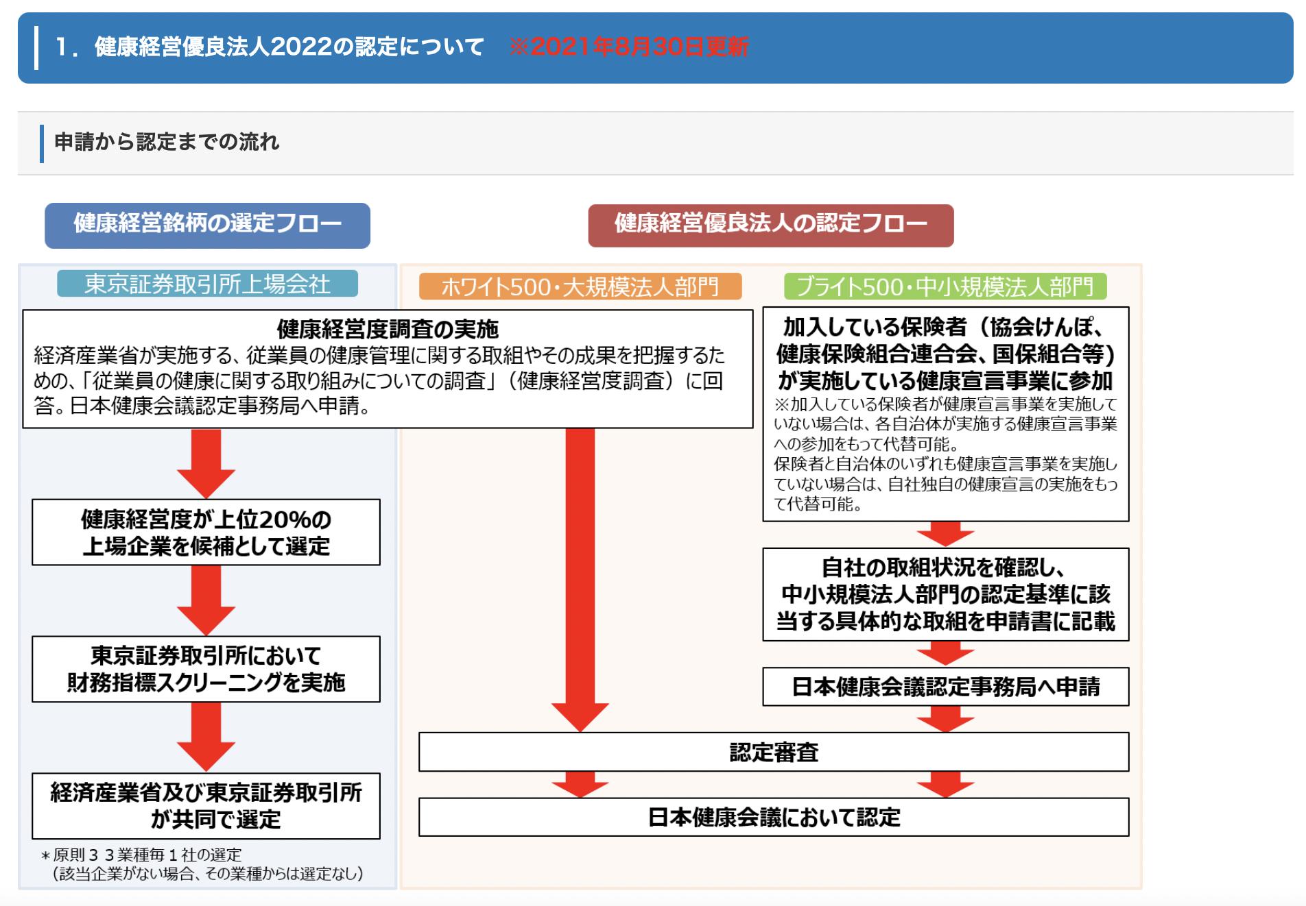 健康経営優良法人2022申請