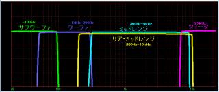 クロスオーバー周波数