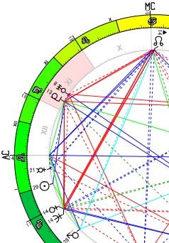 金星と海王星、MC