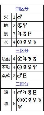 萩原朔太郎(4区分他)