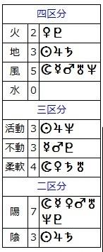 村上春樹(区分)