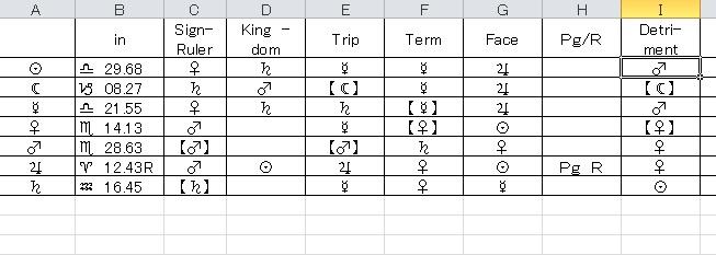 ディスポジター表1