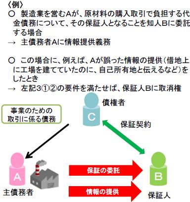 保証契約締結時の情報提供義務例