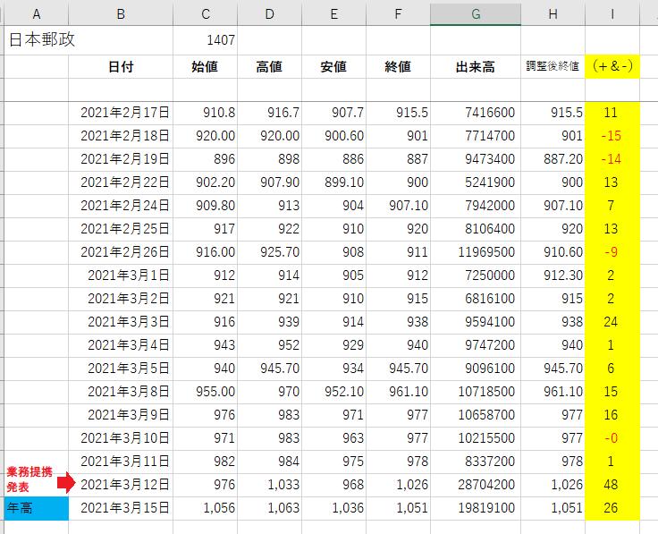 1-日本郵政Excel