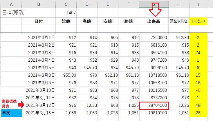 2-日本郵政Excel