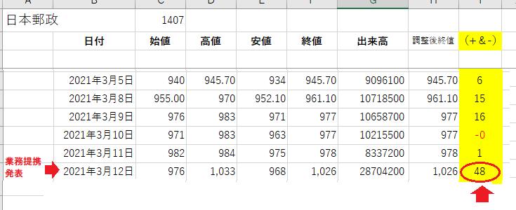 3-日本郵政Excel