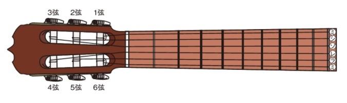 ギター開放弦