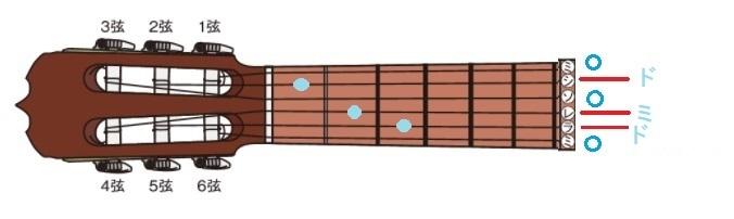 ギター開放弦-コードC3