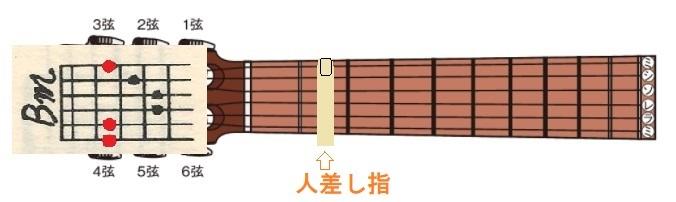 ギターBm2